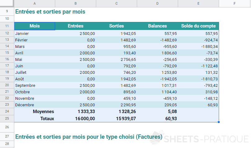 google sheets tableau depenses pdf selection