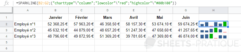 google sheets graphique sparkline column green red