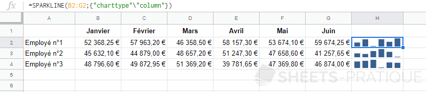 google sheets graphique sparkline column