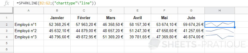google sheets graphique sparkline line