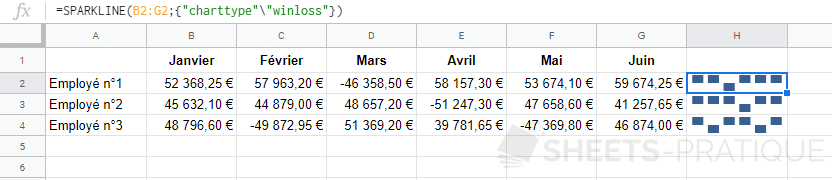 google sheets graphique sparkline winloss