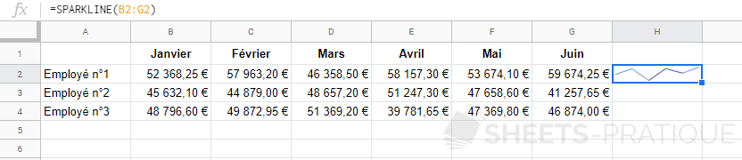 google sheets graphique sparkline