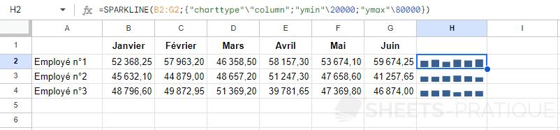google sheets sparkline min max