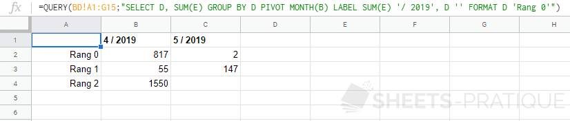 google sheets fonction query pivot group by label format
