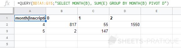 google-sheets-fonction-query-pivot-sum-date-month - pivot